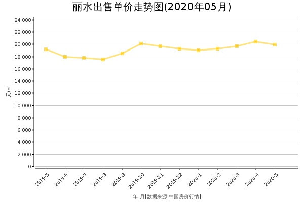 丽水房价出售单价走势图(2020年5月)