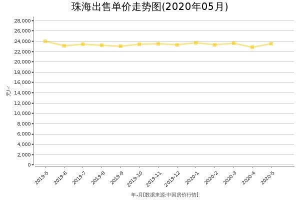 珠海房价出售单价走势图(2020年5月)
